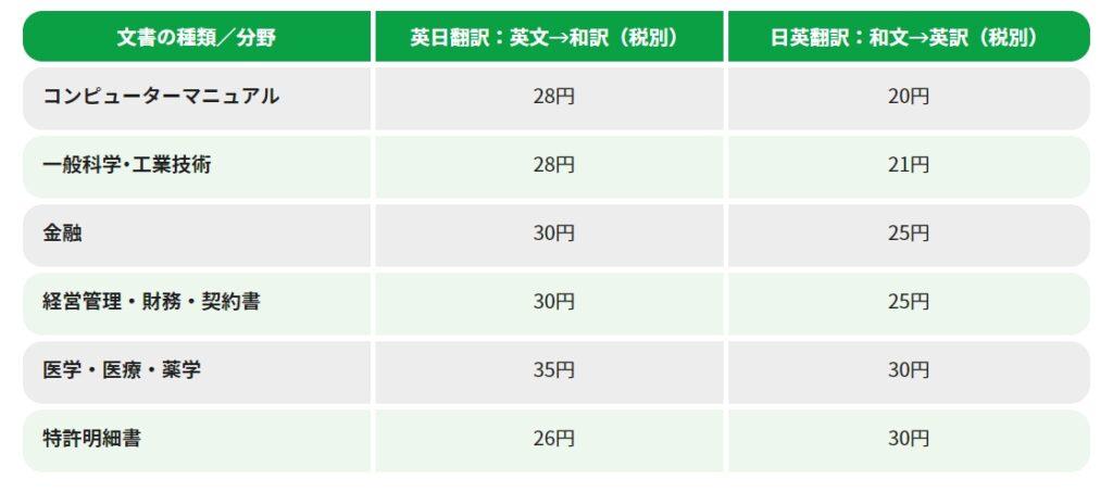 日本翻訳連盟(JTF)の翻訳単価
