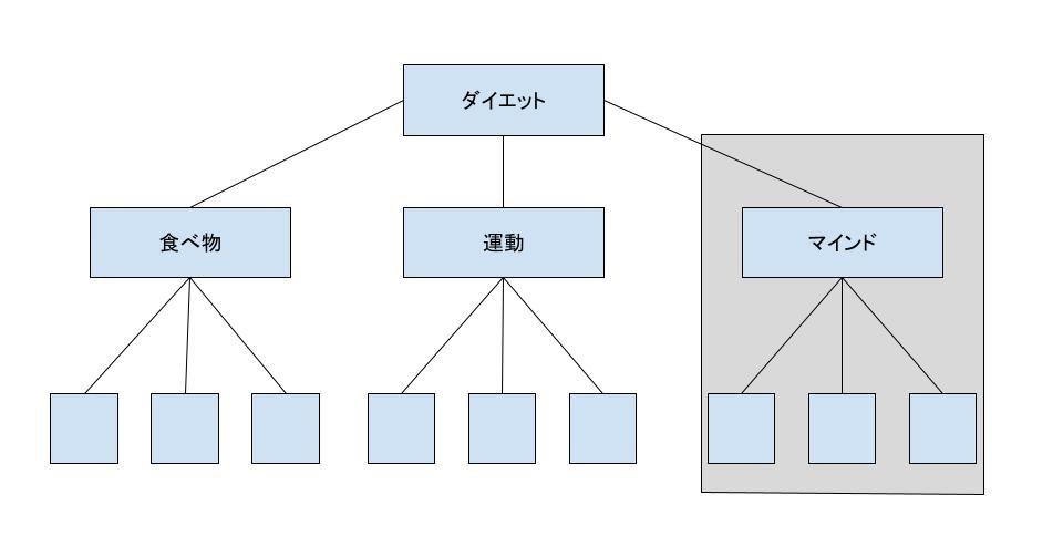 サイロ構造例